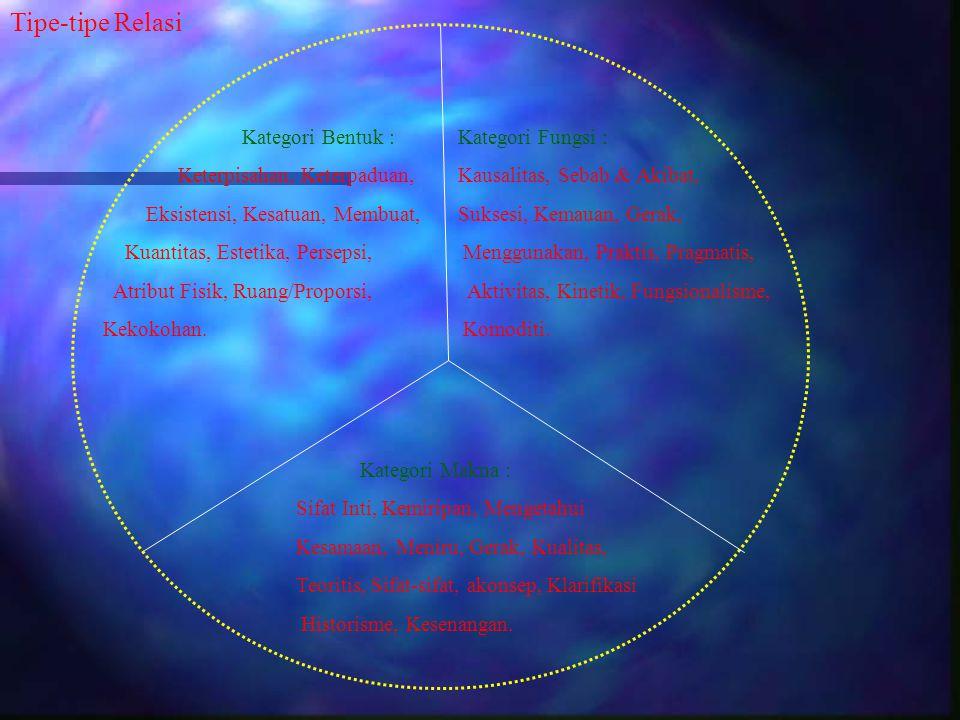 Tipe-tipe Relasi Kategori Bentuk : Keterpisahan, Keterpaduan, Eksistensi, Kesatuan, Membuat, Kuantitas, Estetika, Persepsi, Atribut Fisik, Ruang/Propo