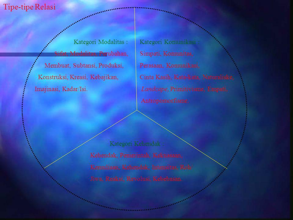 Tipe-tipe Relasi Kategori Modalitas : Sifat, Modalitas, Perubahan, Membuat, Subtansi, Produksi, Konstruksi, Kreasi, Kebajikan, Imajinasi, Kadar/Isi. K
