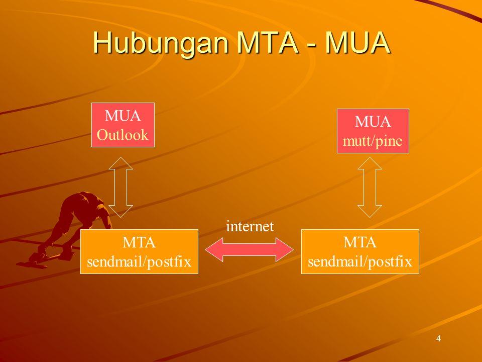 4 Hubungan MTA - MUA MUA Outlook MTA sendmail/postfix MUA mutt/pine internet