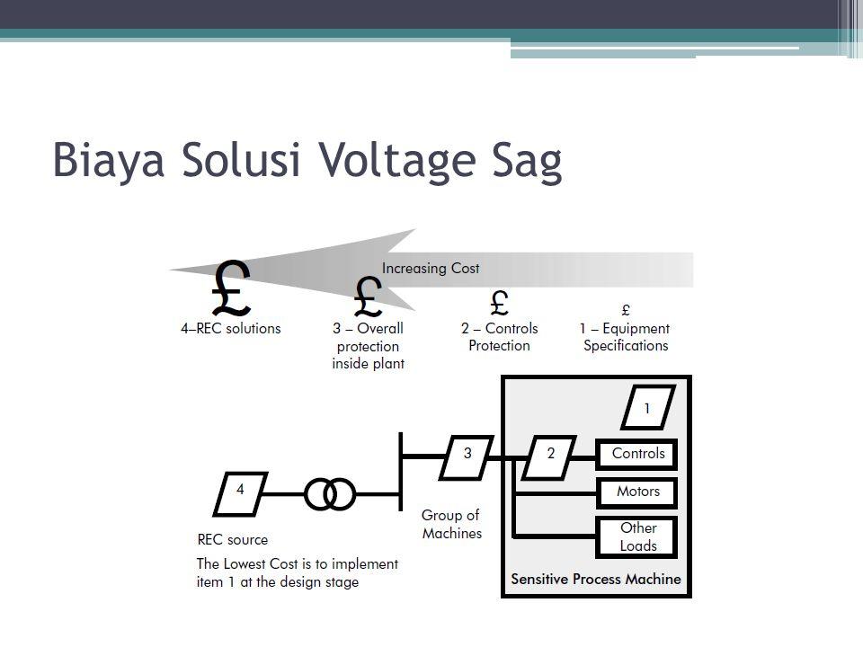Biaya Solusi Voltage Sag