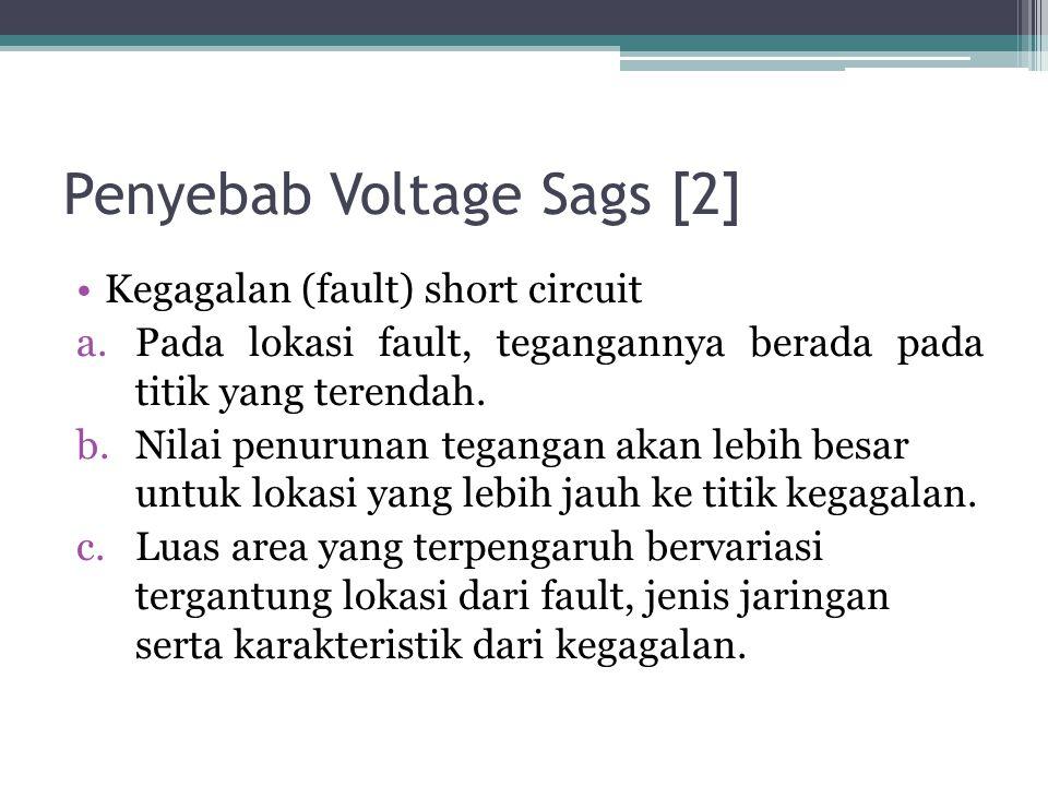 Penyebab Voltage Sags [2] Kegagalan (fault) short circuit a.Pada lokasi fault, tegangannya berada pada titik yang terendah.