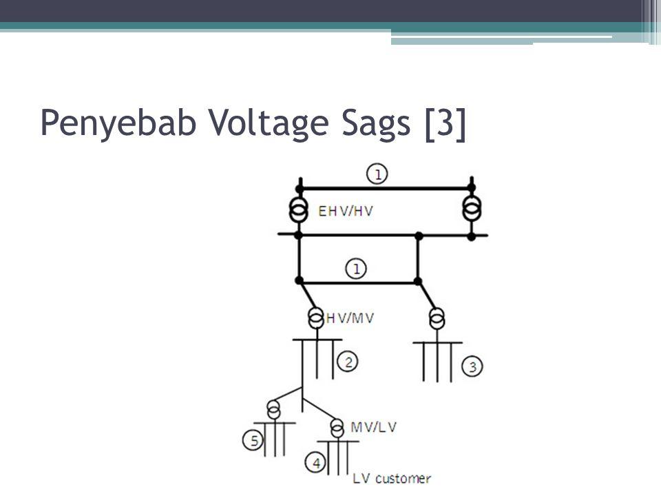 Penyebab Voltage Sags [4] Aspek yang perlu diperhatikan diantaranya: Struktur dari bagian-bagian power system serta koordinasi proteksinya dapat mempengaruhi propagasi voltage sag.