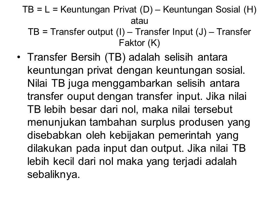 TB = L = Keuntungan Privat (D) – Keuntungan Sosial (H) atau TB = Transfer output (I) – Transfer Input (J) – Transfer Faktor (K) Transfer Bersih (TB) a