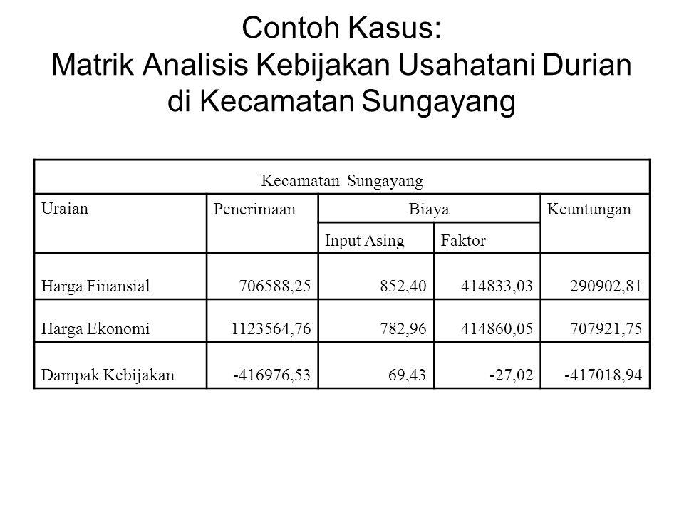Contoh Kasus: Matrik Analisis Kebijakan Usahatani Durian di Kecamatan Sungayang Kecamatan Sungayang Uraian PenerimaanBiayaKeuntungan Input AsingFaktor