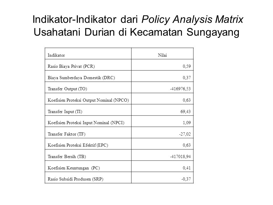 Indikator-Indikator dari Policy Analysis Matrix Usahatani Durian di Kecamatan Sungayang IndikatorNilai Rasio Biaya Privat (PCR)0,59 Biaya Sumberdaya D