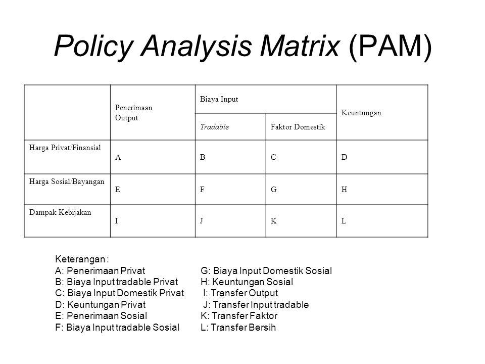 Policy Analysis Matrix (PAM) Penerimaan Output Biaya Input Keuntungan TradableFaktor Domestik Harga Privat/Finansial ABCD Harga Sosial/Bayangan EFGH D