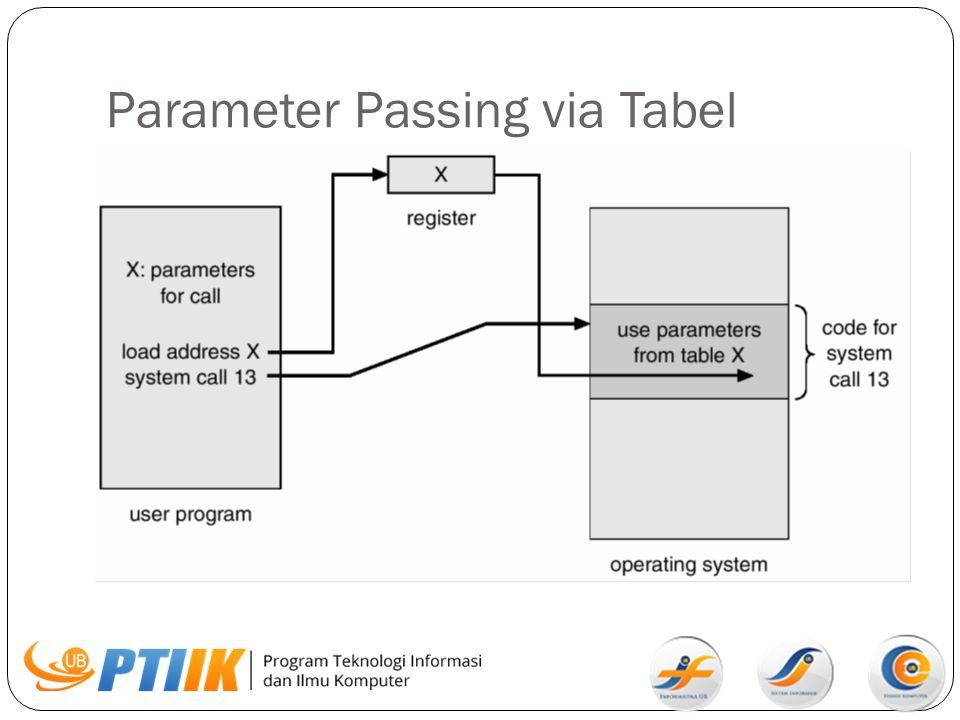Parameter Passing via Tabel