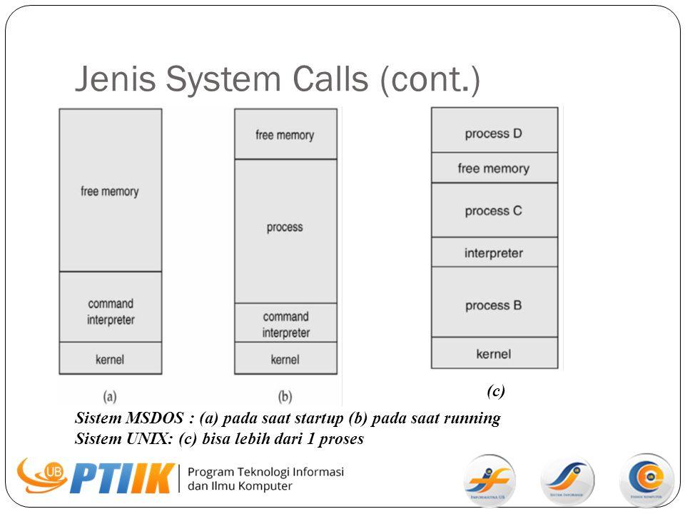 Jenis System Calls (cont.) Sistem MSDOS : (a) pada saat startup (b) pada saat running Sistem UNIX: (c) bisa lebih dari 1 proses (c)(c)