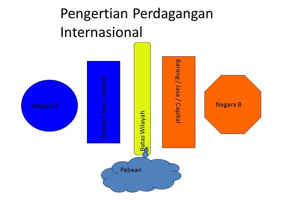 Pengertian Perdagangan Internasional Barang / Jasa / Capital Negara A Negara B Barang / Jasa / Capital Batas Wilayah Pabean