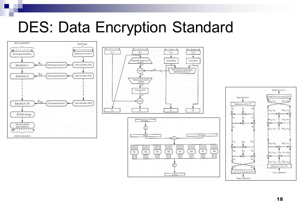 18 DES: Data Encryption Standard