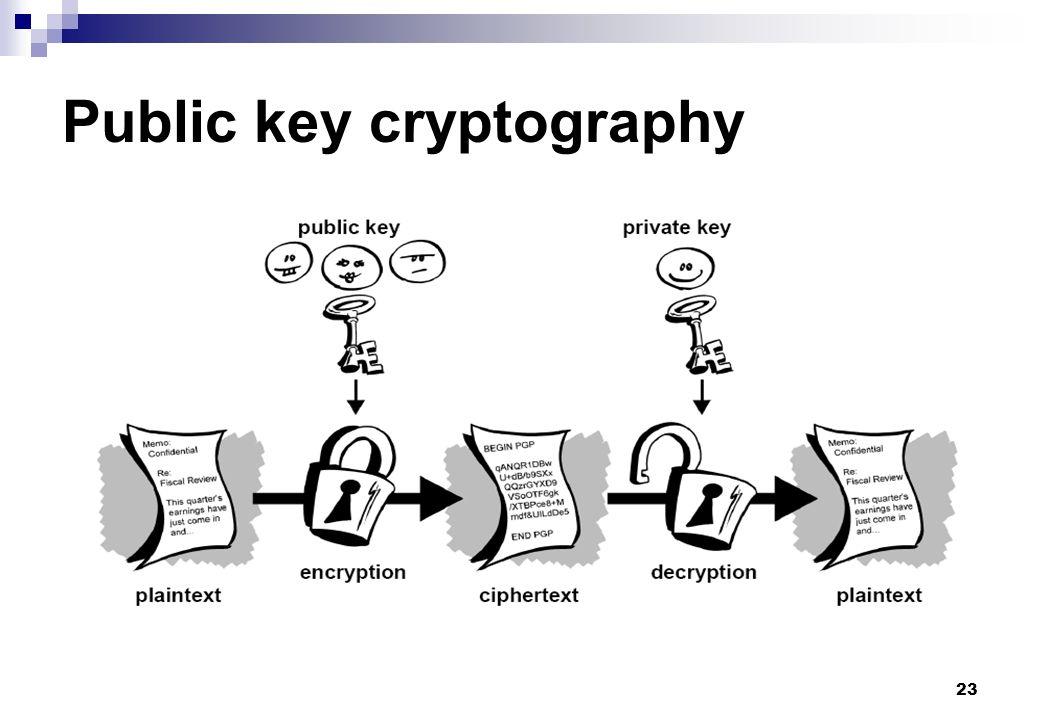 23 Public key cryptography