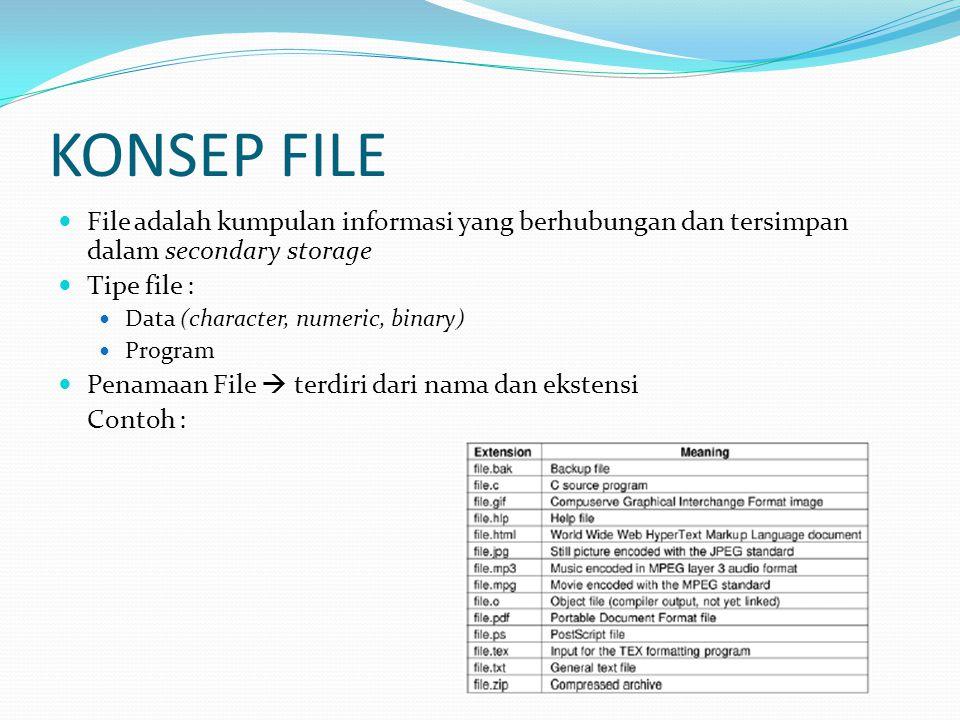 KONSEP FILE Atribut file : Nama- Waktu pembuatan Tipe - Identitas pembuatan Lokasi - Proteksi Ukuran - Informasi lain tentang file Operasi pada file : Membuat - Menulis - Membaca Menghapus- Mencari - Membuka Menutup - Menghapus dengan menyisakan atribut