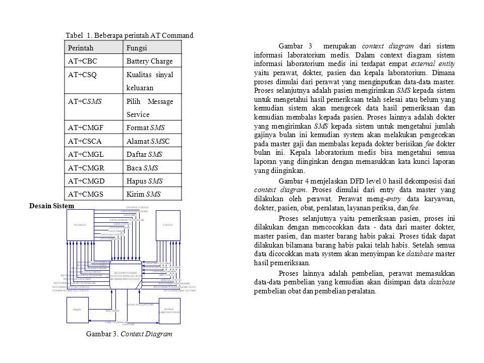 Tabel 1. Beberapa perintah AT Command Desain Sistem Gambar 3. Context Diagram Gambar 3 merupakan context diagram dari sistem informasi laboratorium me