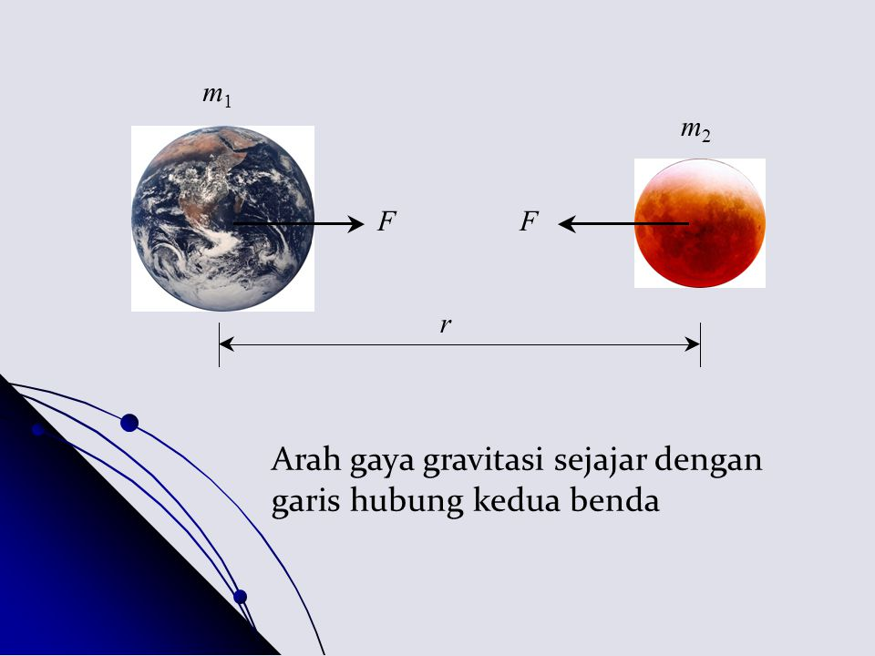 FF r m2m2 m1m1 Arah gaya gravitasi sejajar dengan garis hubung kedua benda