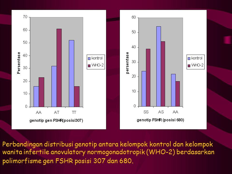 Perbandingan distribusi genotip antara kelompok kontrol dan kelompok wanita infertile anovulatory normogonadotropik (WHO-2) berdasarkan polimorfisme g