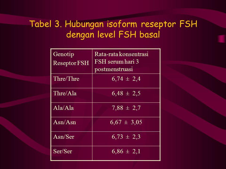 Tabel 3. Hubungan isoform reseptor FSH dengan level FSH basal Genotip Reseptor FSH Rata-rata konsentrasi FSH serum hari 3 postmenstruasi Thre/Thre6,74