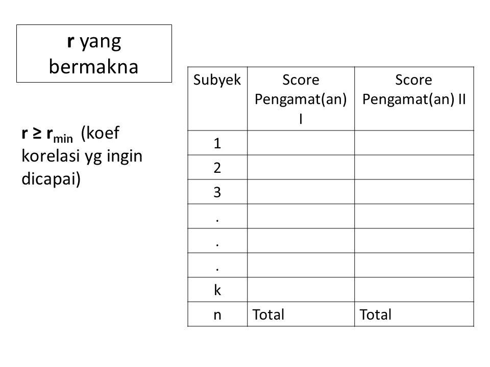 SubyekScore Pengamat(an) I Score Pengamat(an) II 1 2 3...