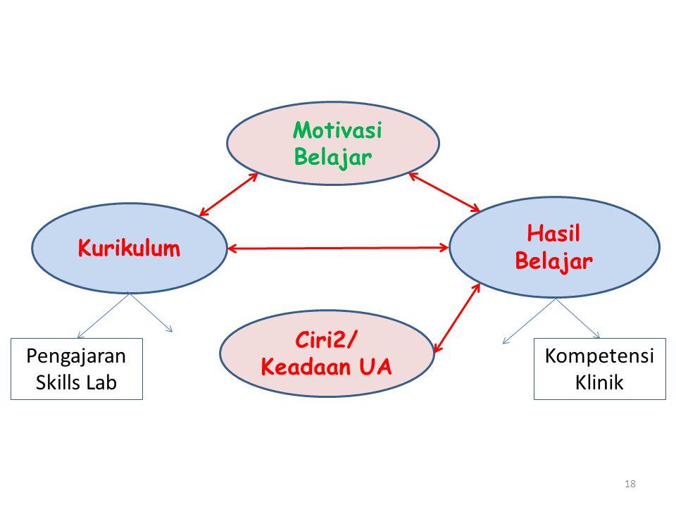 18 Ciri2/ Keadaan UA Kurikulum Hasil Belajar Motivasi Belajar Pengajaran Skills Lab Kompetensi Klinik