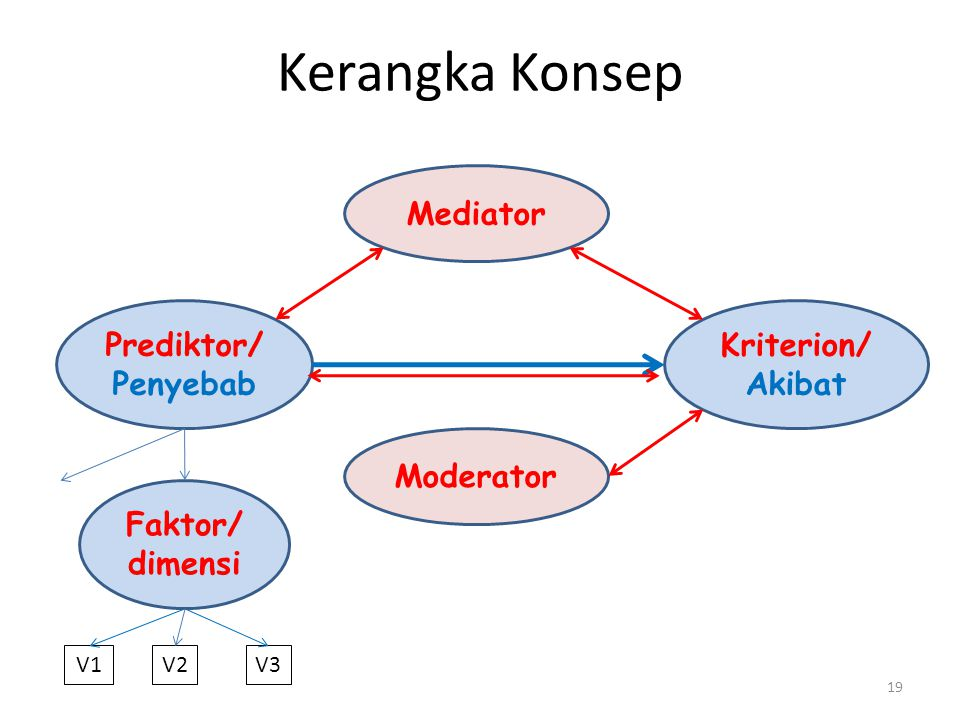 Kerangka Konsep 19 Moderator Prediktor/ Penyebab Kriterion/ Akibat Mediator V2V2V3V3V1 Faktor/ dimensi
