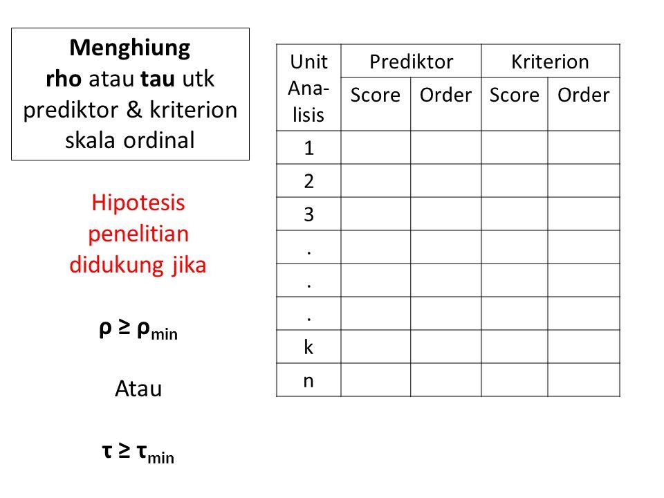 Unit Ana- lisis PrediktorKriterion ScoreOrderScoreOrder 1 2 3...