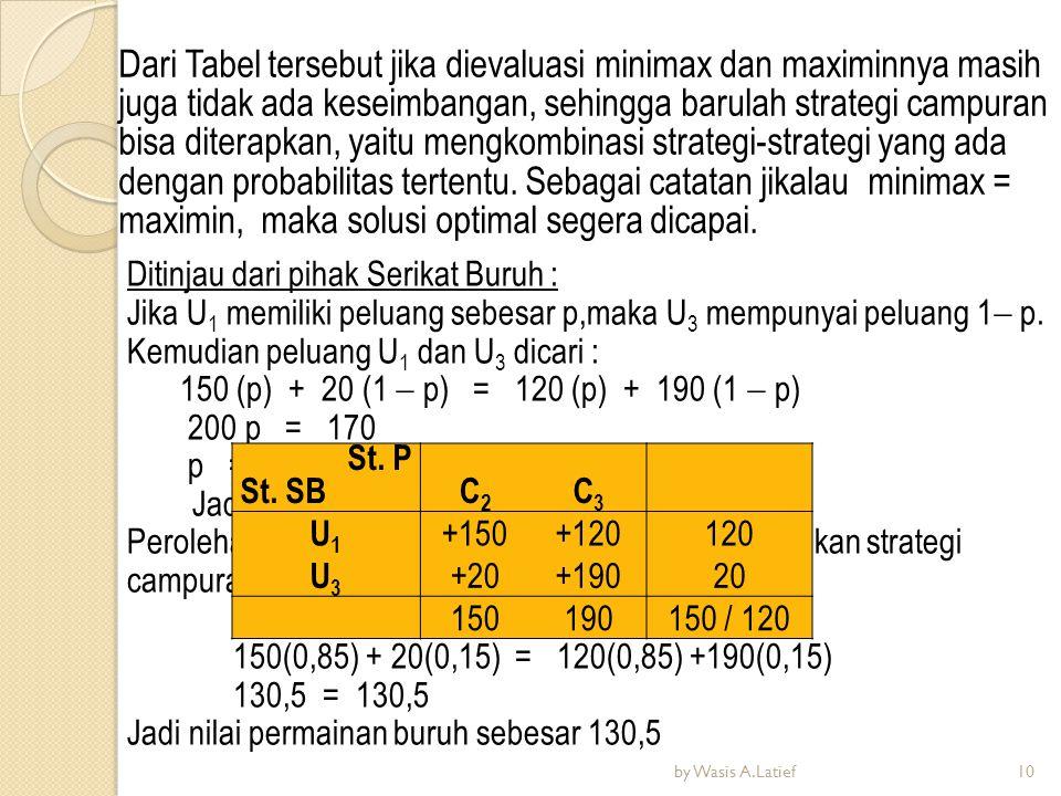 Dari Tabel tersebut jika dievaluasi minimax dan maximinnya masih juga tidak ada keseimbangan, sehingga barulah strategi campuran bisa diterapkan, yait