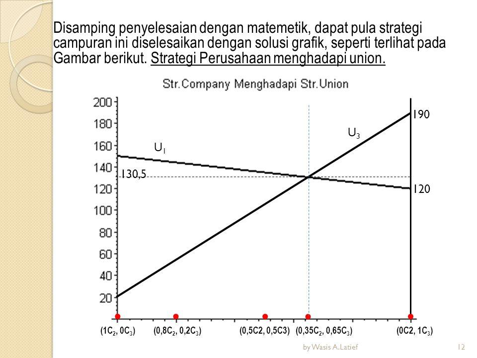 U3U3 U1U1 Disamping penyelesaian dengan matemetik, dapat pula strategi campuran ini diselesaikan dengan solusi grafik, seperti terlihat pada Gambar be