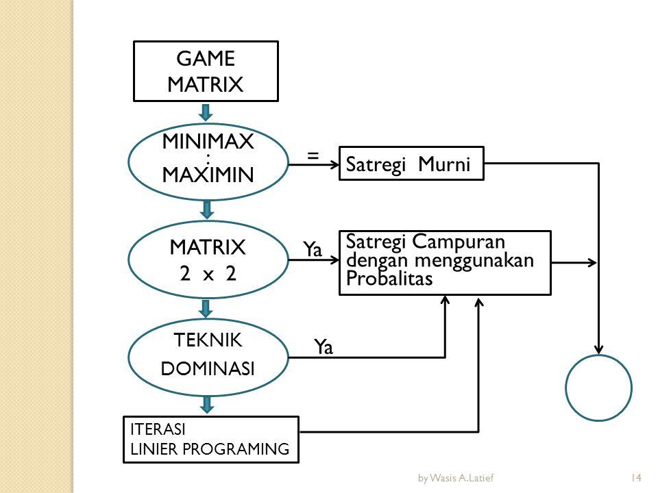GAME MATRIX MINIMAX : MAXIMIN ITERASI LINIER PROGRAMING MATRIX 2 x 2 TEKNIK DOMINASI Satregi Murni Satregi Campuran dengan menggunakan Probalitas = Ya