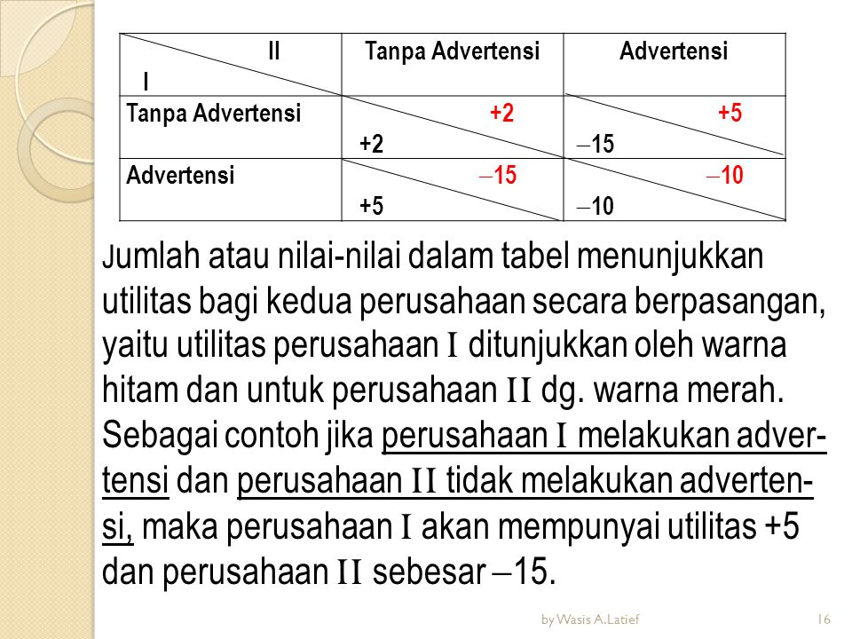 II I Tanpa AdvertensiAdvertensi Tanpa Advertensi +2 +5  15 Advertensi  15 +5  10 J umlah atau nilai-nilai dalam tabel menunjukkan utilitas bagi ked