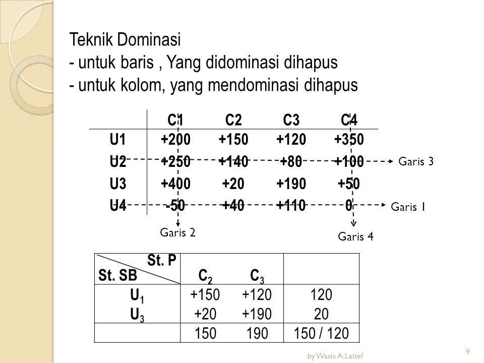 C1C2C3C4 U1 U2 U3 U4 +200 +250 +400 -50 +150 +140 +20 +40 +120 +80 +190 +110 +350 +100 +50 0 Garis 1 Garis 3 Garis 2 Garis 4 Teknik Dominasi - untuk b