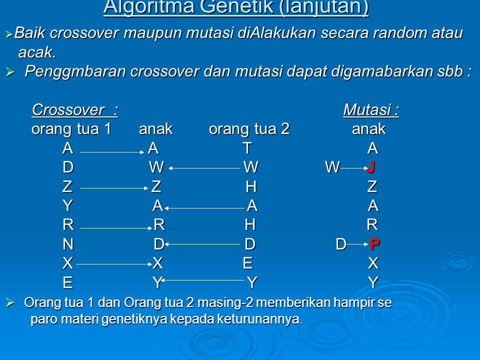 Algoritma Genetik (lanjutan)  Baik crossover maupun mutasi diAlakukan secara random atau acak. acak.  Penggmbaran crossover dan mutasi dapat digamab