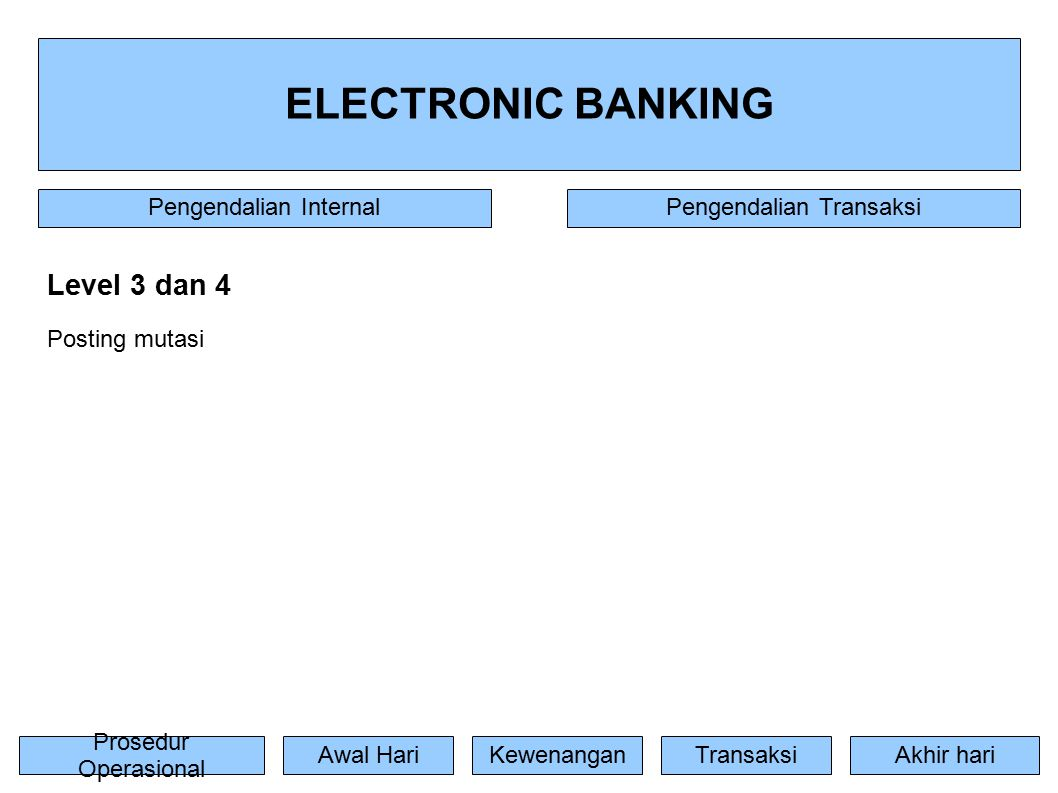 ELECTRONIC BANKING Prosedur Operasional TransaksiAwal HariKewenanganAkhir hari Pengendalian InternalPengendalian Transaksi Level 3 dan 4 Posting mutasi
