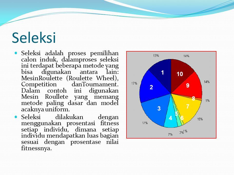 Seleksi Seleksi adalah proses pemilihan calon induk, dalamproses seleksi ini terdapat beberapa metode yang bisa digunakan antara lain: MesinRoulette (Roulette Wheel), Competition danTournament.