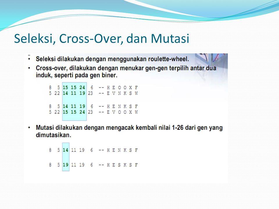 Seleksi, Cross-Over, dan Mutasi