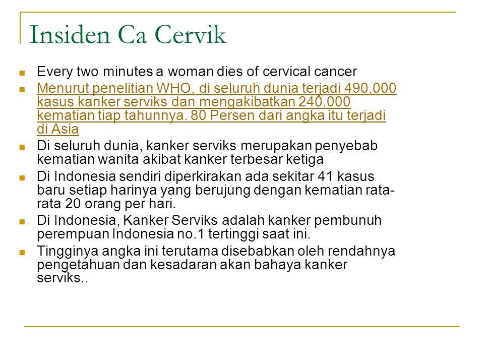 Insiden Ca Cervik Every two minutes a woman dies of cervical cancer Menurut penelitian WHO, di seluruh dunia terjadi 490,000 kasus kanker serviks dan