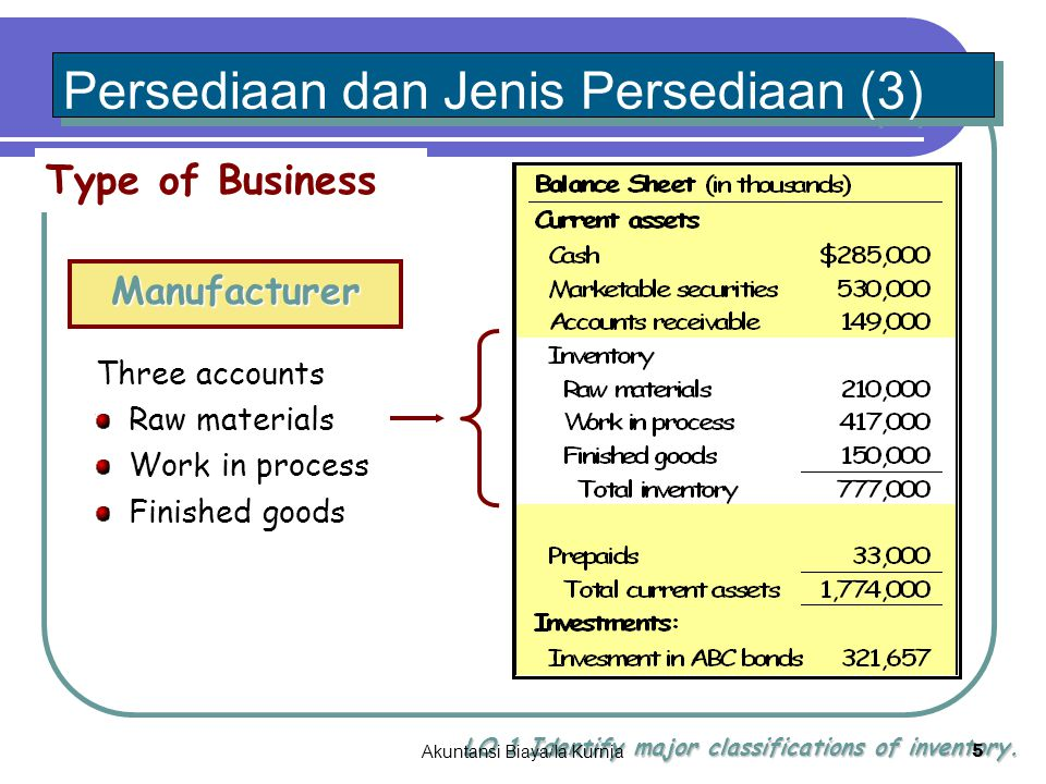 Type of Business Manufacturer Three accounts Raw materials Work in process Finished goods Persediaan dan Jenis Persediaan (3) LO 1 Identify major classifications of inventory.