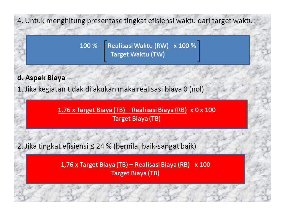 4. Untuk menghitung presentase tingkat efisiensi waktu dari target waktu: d. Aspek Biaya 1. Jika kegiatan tidak dilakukan maka realisasi biaya 0 (nol)