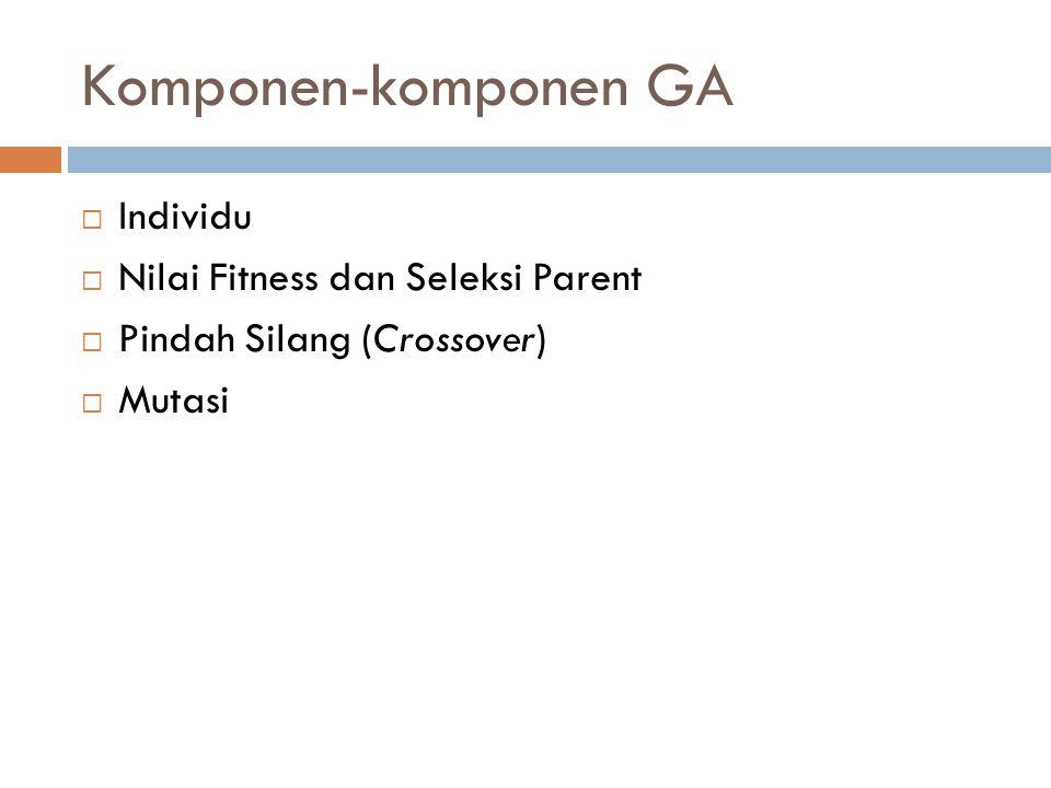 Komponen-komponen GA  Individu  Nilai Fitness dan Seleksi Parent  Pindah Silang (Crossover)  Mutasi