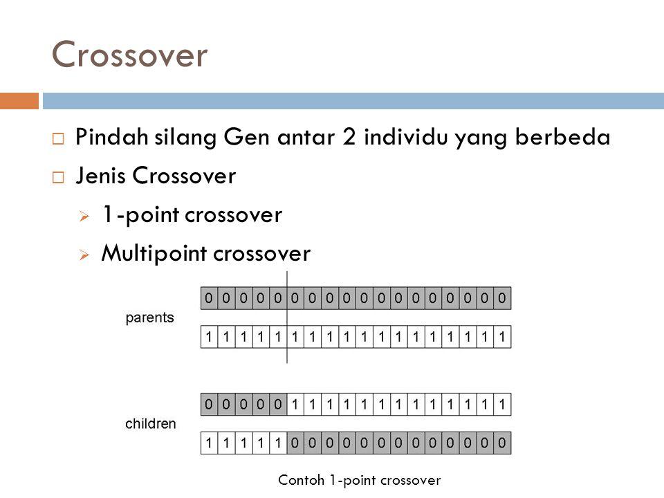 Crossover  Pindah silang Gen antar 2 individu yang berbeda  Jenis Crossover  1-point crossover  Multipoint crossover Contoh 1-point crossover