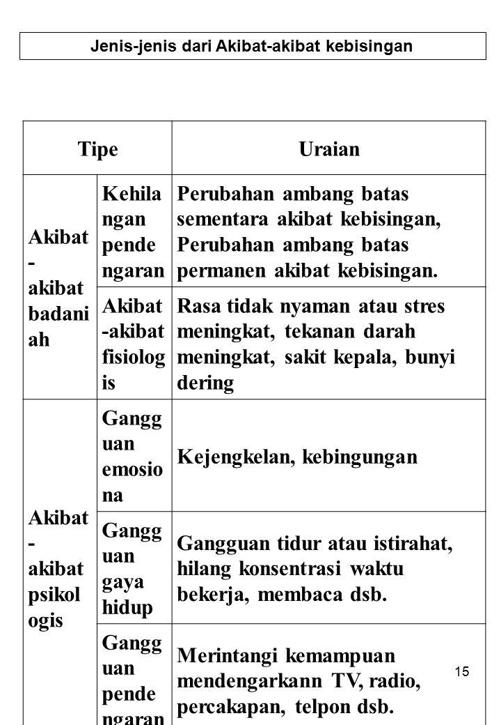 15 Jenis-jenis dari Akibat-akibat kebisingan TipeUraian Akibat - akibat badani ah Kehila ngan pende ngaran Perubahan ambang batas sementara akibat keb