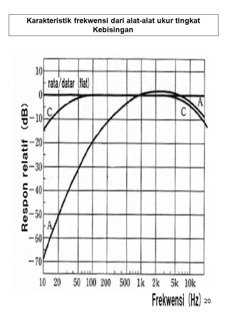 20 Karakteristik frekwensi dari alat-alat ukur tingkat Kebisingan