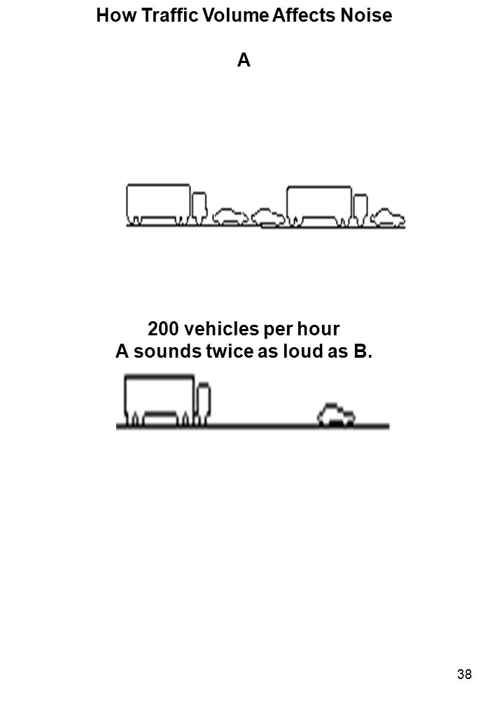 38 How Traffic Volume Affects Noise A 2000 vehicles per hour B 200 vehicles per hour A sounds twice as loud as B.