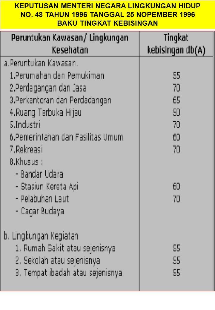 55 Effect of roadside vegetation on the reduction of traffic noise levels C.M.