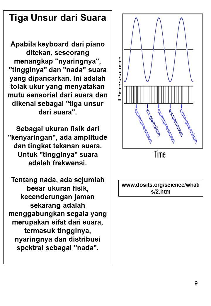 10 Frekwensi dan Panjang gelombang Udara terdiri atas partikel-partikel yang beragam dimensinya.
