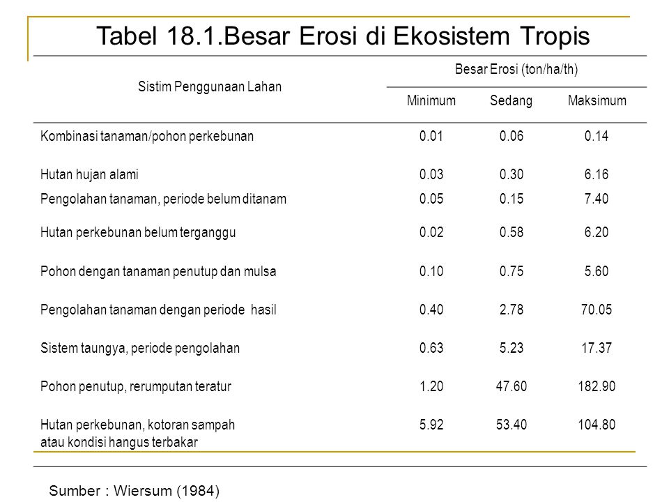 Tabel 18.2.