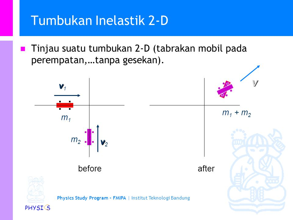 Physics Study Program - FMIPA | Institut Teknologi Bandung PHYSI S Contoh 2: Tumbukan Inelastik 1-D … Tinjau energi kinetik dari sistem sebelum dan se