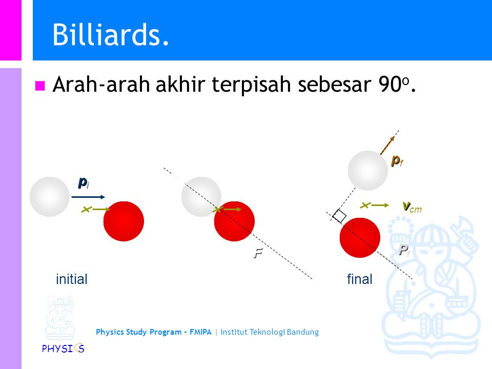 Physics Study Program - FMIPA | Institut Teknologi Bandung PHYSI S Billiards ppP Kita tahu momentum adalah konservatif: p i = p f + P f Kita juga tahu