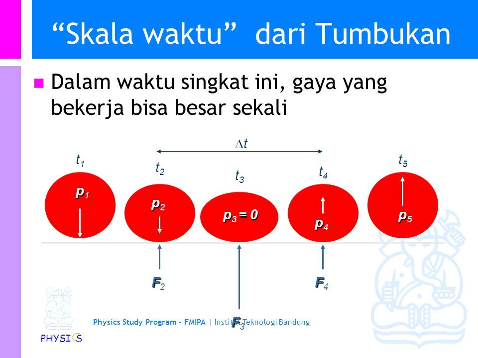 Physics Study Program - FMIPA | Institut Teknologi Bandung PHYSI S Skala waktu dari Tumbukan Dalam waktu singkat ini, gaya yang bekerja bisa besar sekali t1t1 t2t2 t5t5 t4t4 t3t3 tt pp1pp1 pp2pp2 pp4pp4 p= 0 p 3 = 0 pp5pp5 FF2FF2 FF3FF3 FF4FF4