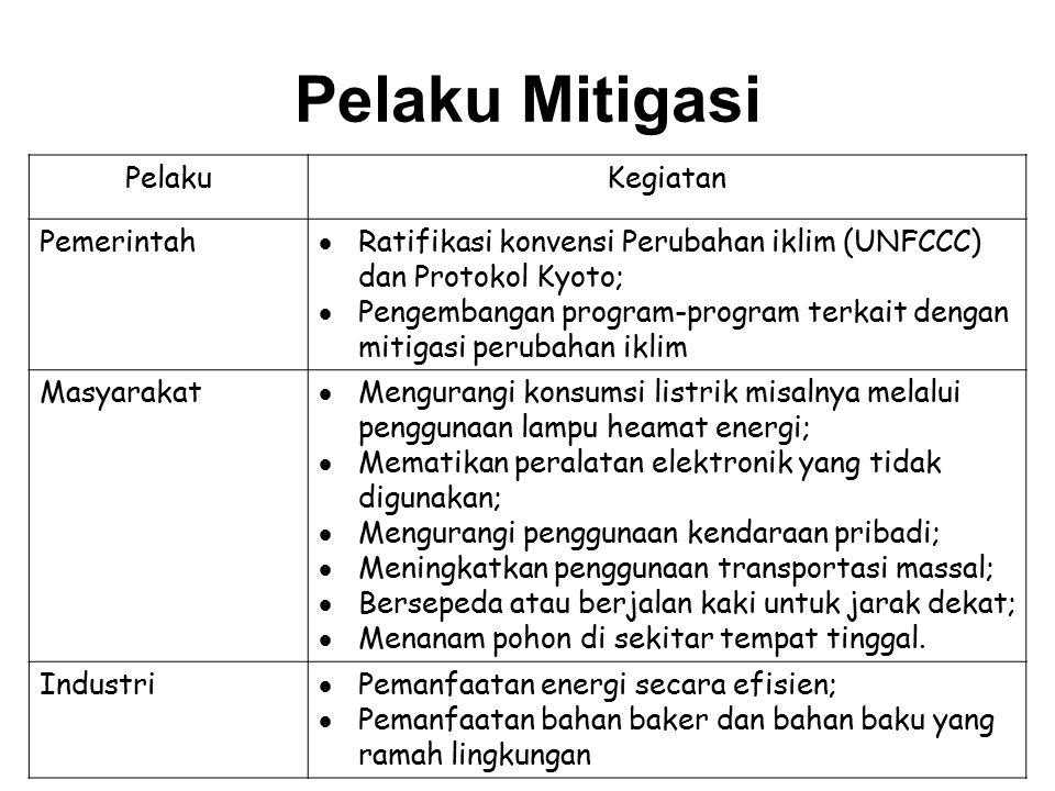 Pelaku Mitigasi PelakuKegiatan Pemerintah  Ratifikasi konvensi Perubahan iklim (UNFCCC) dan Protokol Kyoto;  Pengembangan program-program terkait de