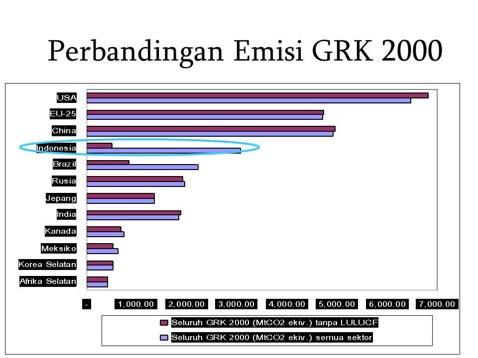 Perbandingan Emisi GRK 2000