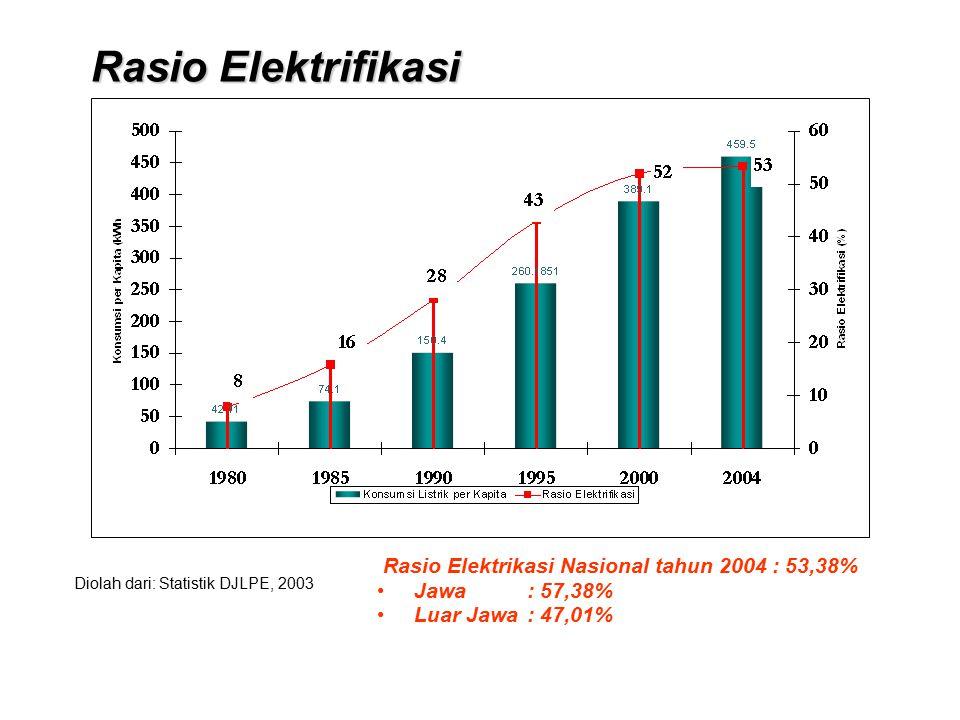 Rasio Elektrikasi Nasional tahun 2004 : 53,38% Jawa : 57,38% Luar Jawa : 47,01% Diolah dari: Statistik DJLPE, 2003 Rasio Elektrifikasi Rasio Elektrifi
